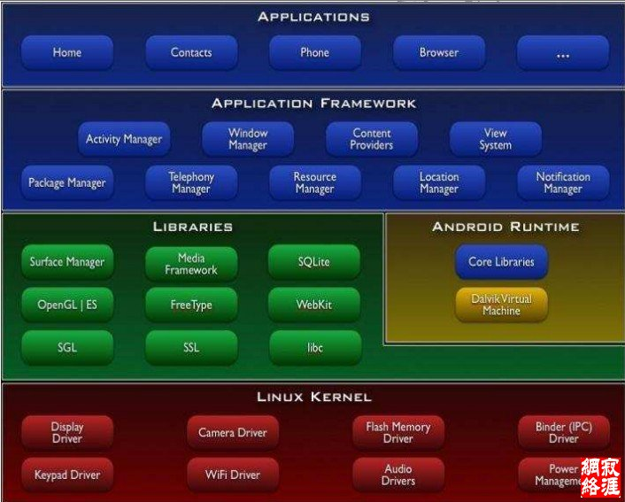 android软件层次结构