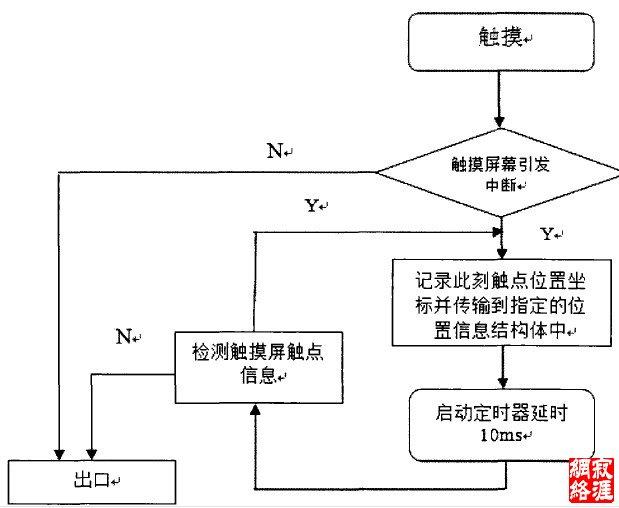 图4一l中断与定时器处理流程