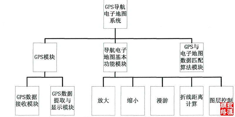 图3.3系统组织结构图