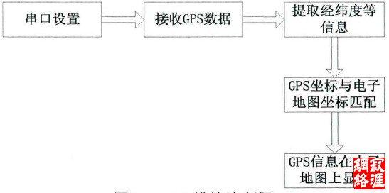 4gps模块流程图