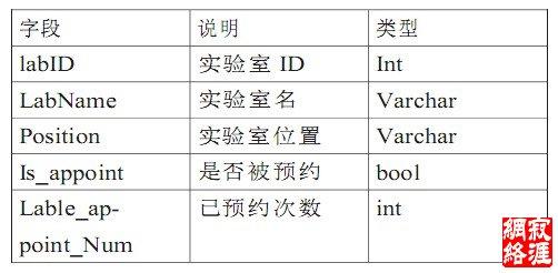 数据库中表的设计有:实验室预约表
