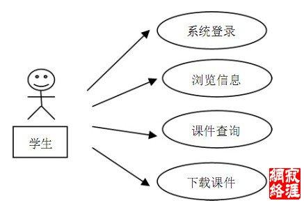 基于asp.net技术的网络教学平台的设计与实现