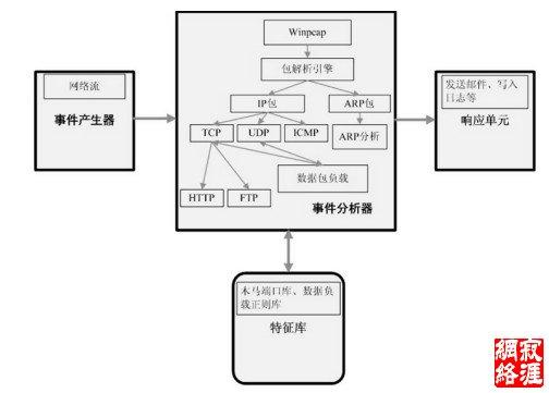 本系统网络代理端结构图